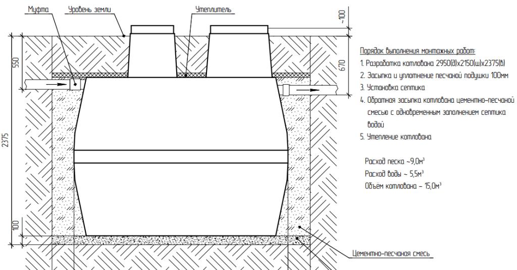 Септик термит монтаж схема